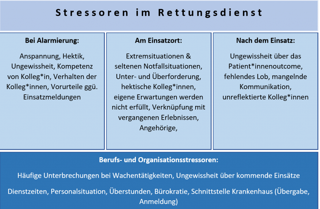 Stressoren im Rettungsdienst